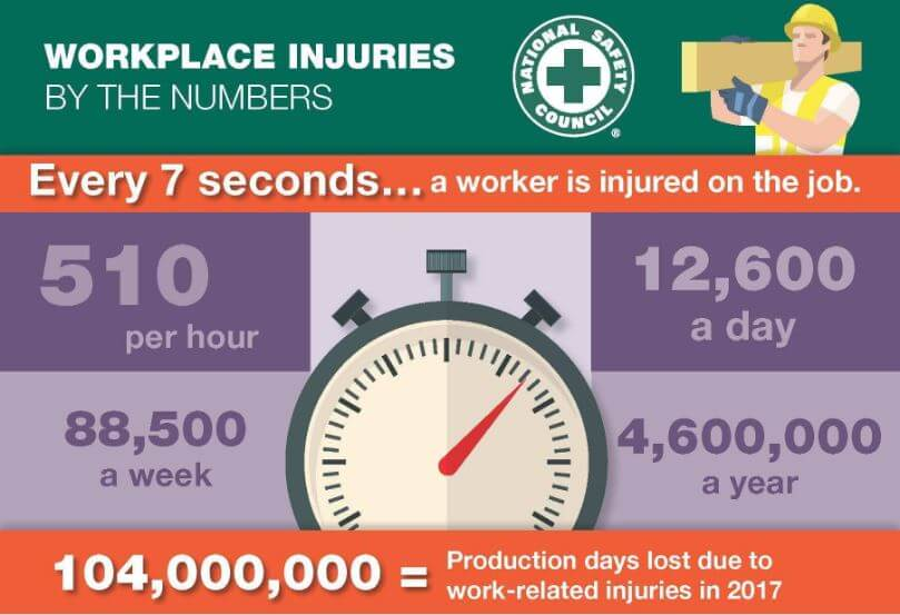 Nearly 13,000 American Workers are Injured Each Day